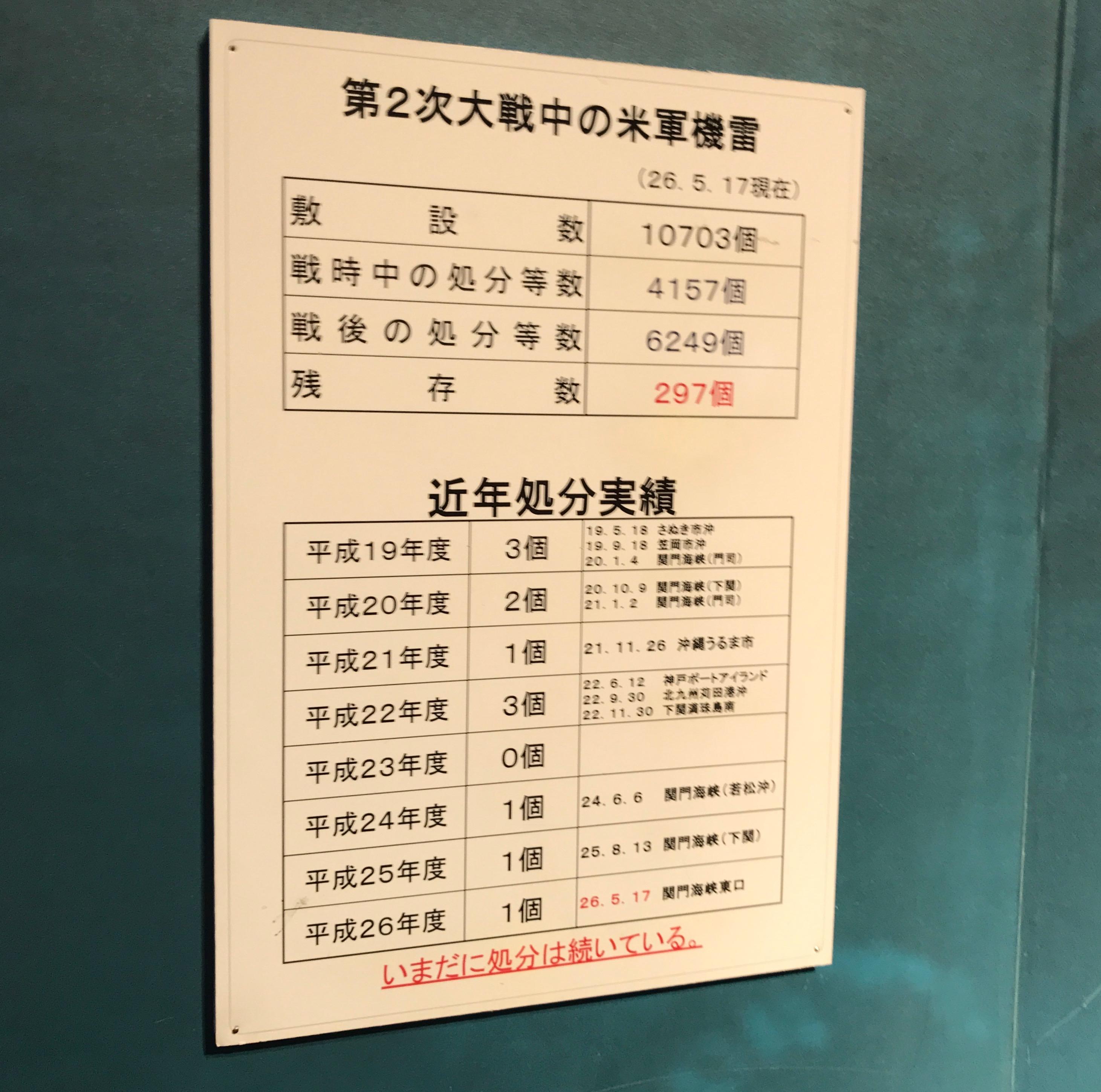 てつのくじら館での機雷に関する展示